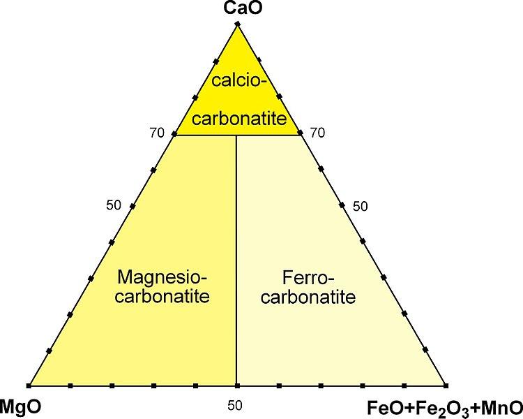 File:Nomenclatura carbonatiti su base chimica.jpg