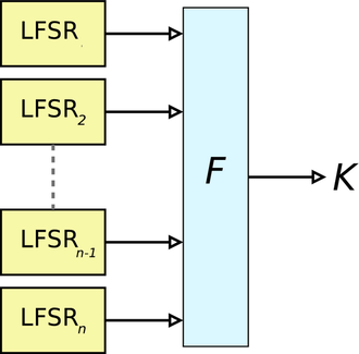 Stream cipher - One approach is to use n LFSRs in parallel, their outputs combined using an n-input binary Boolean function (F).