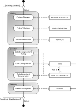 Open source software development wikipedia process data model for open source software development ccuart