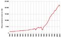 PIB par habitant de la France.png
