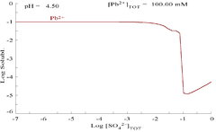 Plot showing aqueous concentration of dissolved Pb2+ as a function of SO42−
