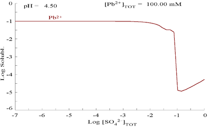 PbSO4 solubility graph.png