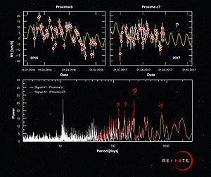Periodogram - Image: Periodogram for Proxima Centauri b