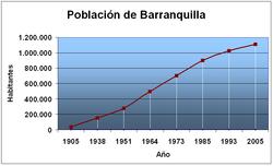 Población Barranquilla.png