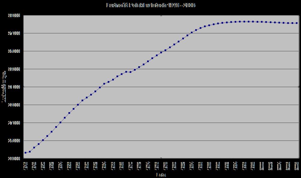 Wykres liczby ludności Polski w latach 1946–2008 (w tysiącach)