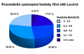 Procentické zastoupení hustoty říční sítě Loučné.png