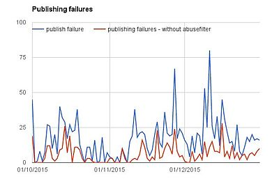 Publishing failures graph - early January 2015 (screenshot).jpg