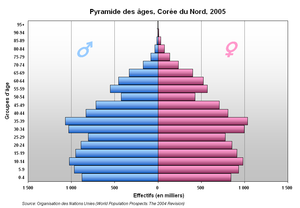 North Korea Population pyramid, 2005