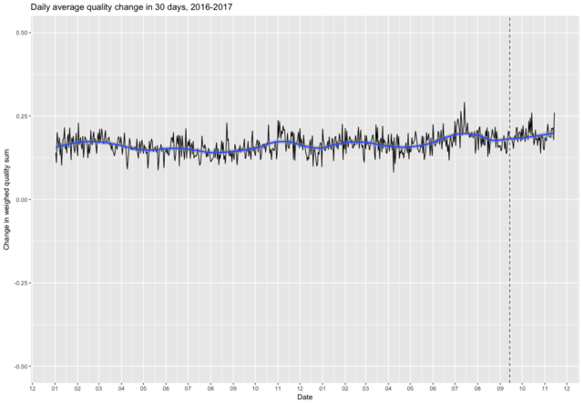 Quality average weighed sum change 30days 2016-2017.png