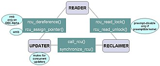 Read-copy-update - RCU API communications between the reader, updater, and reclaimer