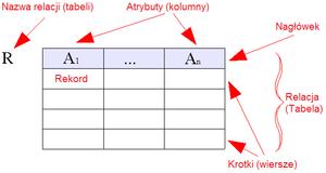 Model Relacyjny Wikipedia Wolna Encyklopedia