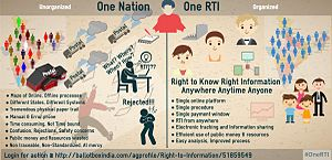 Right to Information Act, 2005 - Right to Information (RTI Act 2005) - One RTI campaign flyer started by ballotboxIndia researchers after doing a survey with 28 states SPIOs and Central CIC.
