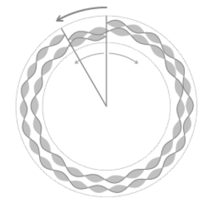 Sagnac effect - Figure 7. Schematic representation of the frequency shift when a ring laser interferometer is rotating. Both the counterpropagating light and the co-propagating light go through 12 cycles of their frequency.