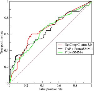 Receiver operating characteristic - ROC curve of three predictors of peptide cleaving in the proteasome.