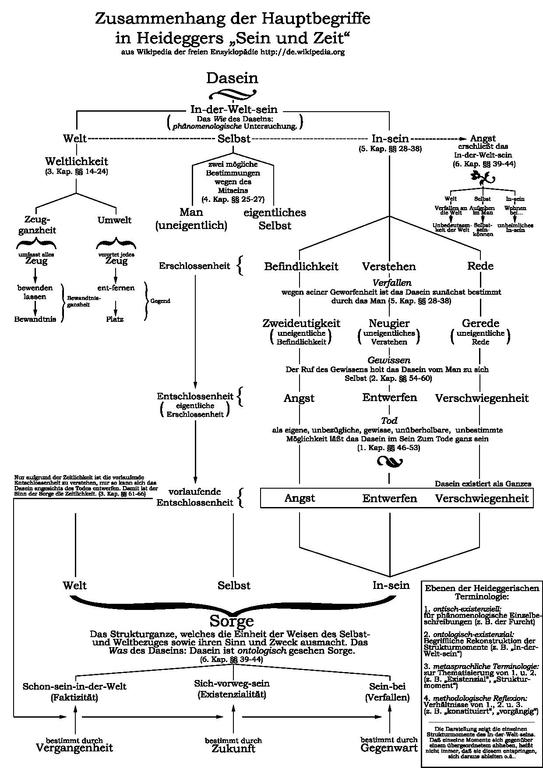 https://upload.wikimedia.org/wikipedia/commons/thumb/6/6b/Sein-und-Zeit-Hauptbegriffe.pdf/page1-543px-Sein-und-Zeit-Hauptbegriffe.pdf.jpg