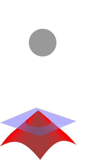 Signed distance function - A disk (top, in grey) and its signed distance function (bottom, in red). The x-y plane is shown in blue.