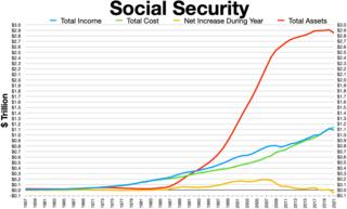 Social Security Trust Fund