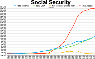 Social Security Trust Fund Wikipedia