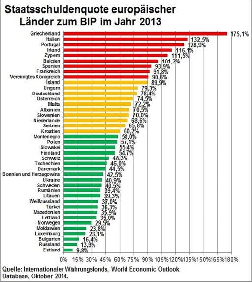 Staatsschuldenquote europäischer Länder 2013