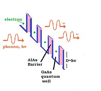 Sound amplification by stimulated emission of radiation - Stimulated emission of phonons. As the electrons hop between GaAs and AlAs quantum wells in the superlattice they emit phonons. This process is stimulated by other phonons giving rise to the acoustic amplification