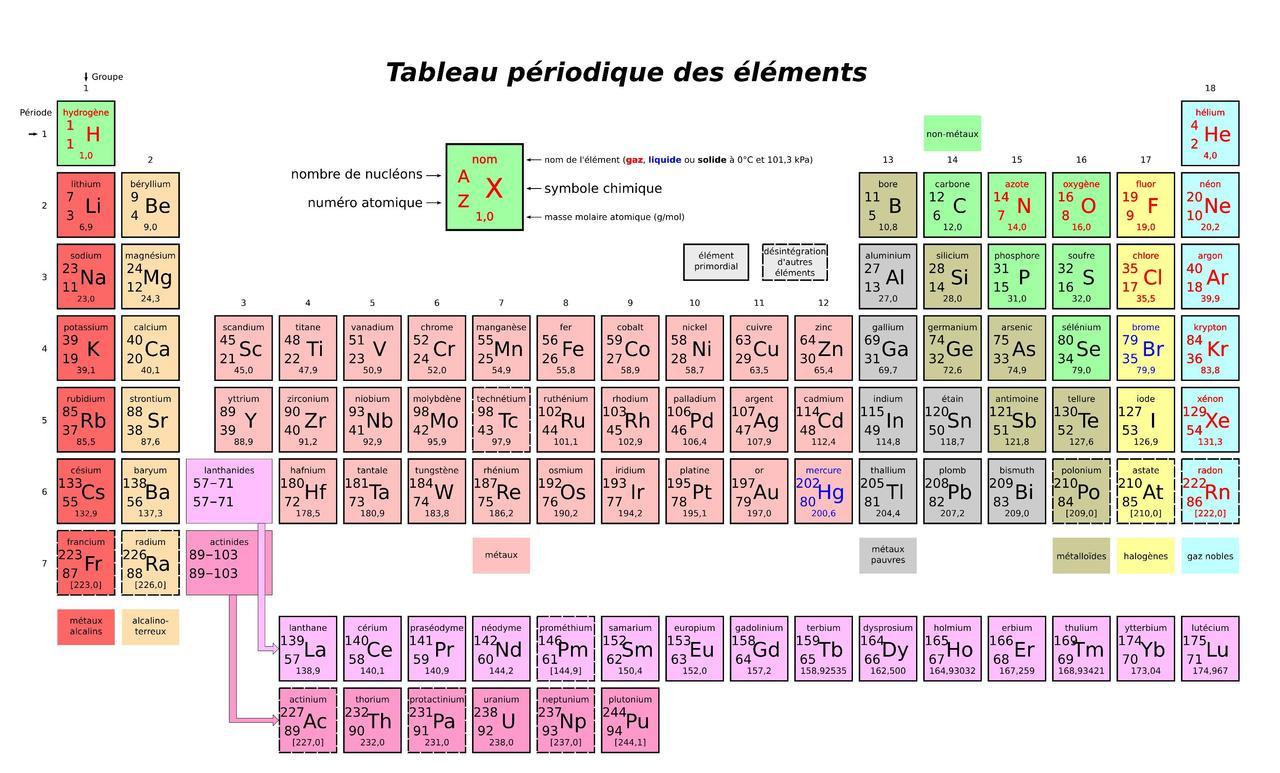 File tableau p riodique des l ments simplifi pdf for Tableau periodique