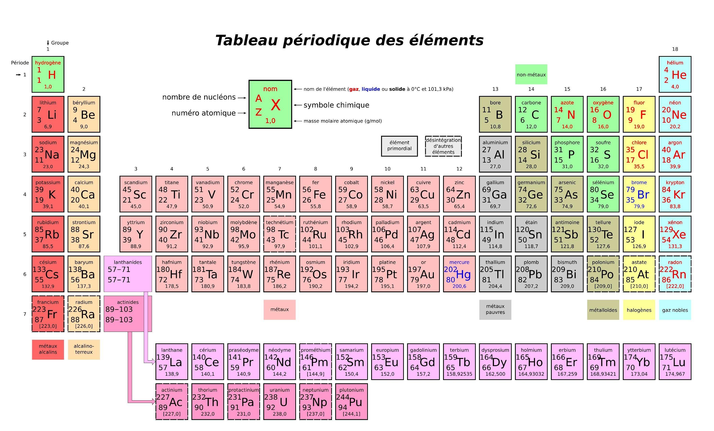 File Tableau Periodique Des Elements Simplifie Pdf Wikimedia Commons