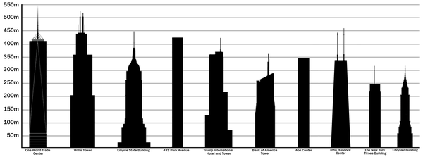 List Of Tallest Buildings In The United States Wikipedia