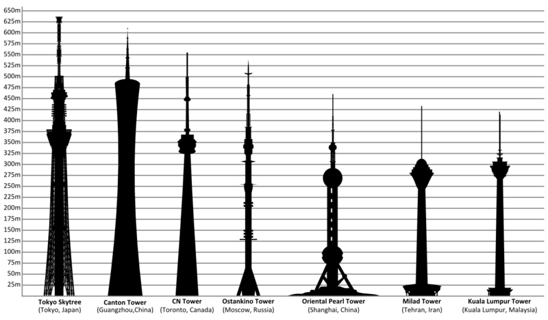 File:Tallest towers in the world.PNG