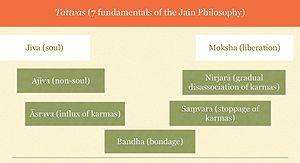 Tattva (Jainism) - Seven Tattvas