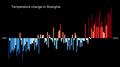 Temperature Bar Chart Asia-China-Shanghai-1901-2020--2021-07-13.png