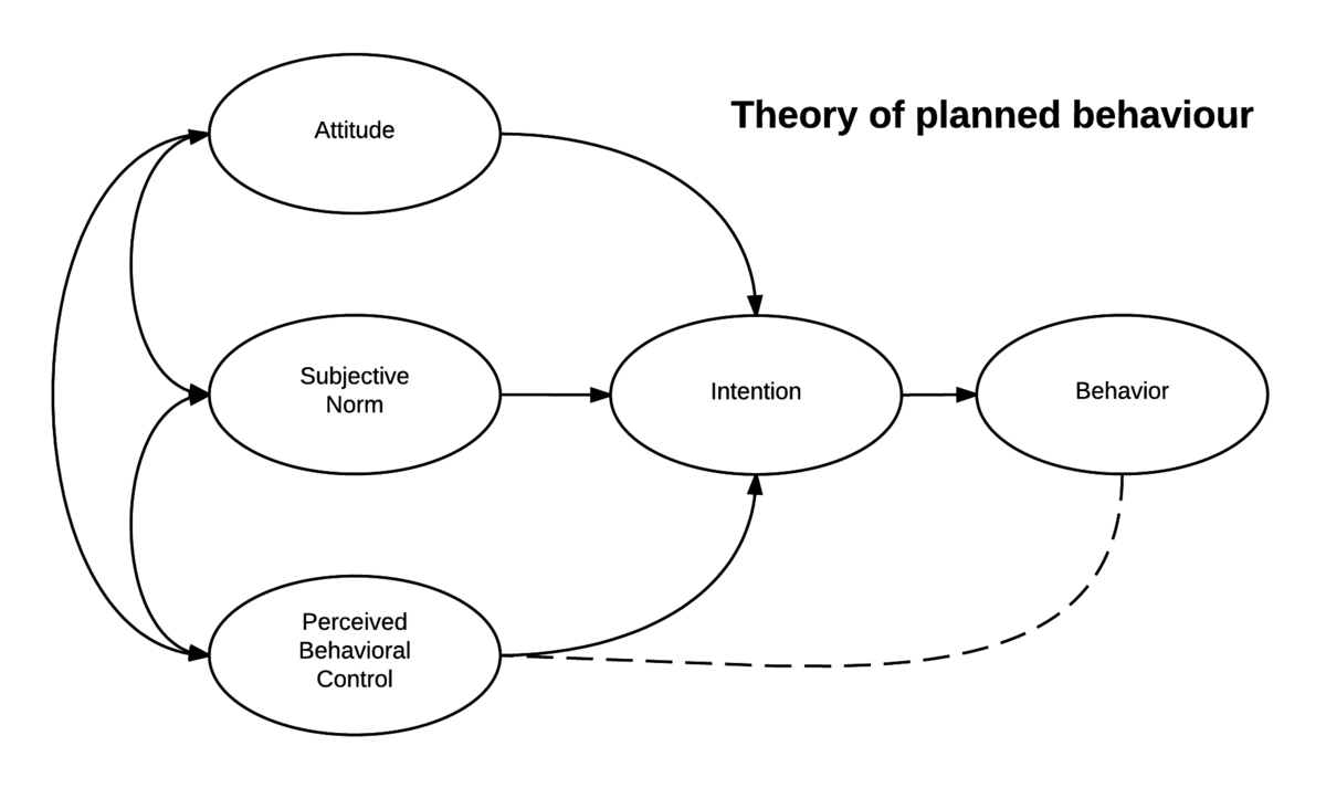 Theory Of Planned Behavior Wikipedia