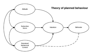 Theory of planned behavior in psychology, a theory that links ones beliefs and behavior