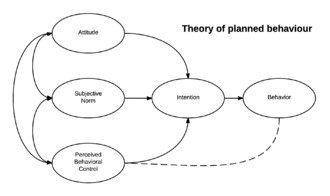 Theory of planned behavior - The theory of planned behavior.