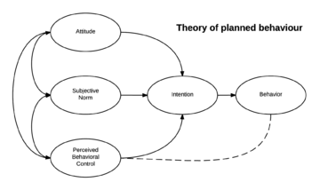 theoretical framework about stimulus response theory for consumer behavior 2018-07-10 social learning theory is a theory of learning and social behavior which proposes that new  history and theoretical  chomsky stated that pure stimulus-response theories of behavior could not account for the.