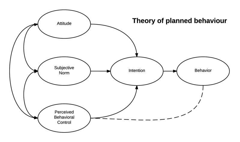 File:Theory of planned behavior.png