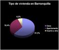 Tipo de vivienda en Barranquilla - Angélica.png