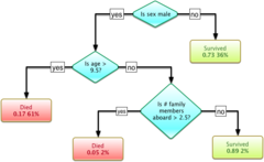 decision tree learning wikipedia