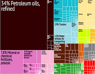 50f20143193 A graphical depiction of Belarus s product exports in 28 colour-coded  categories
