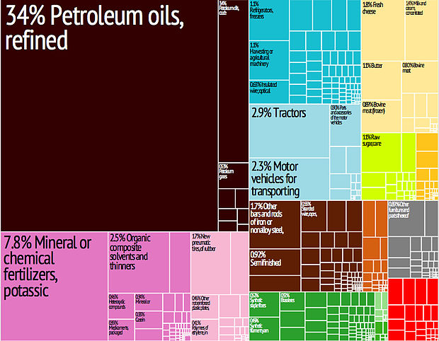 A graphical depiction of Belarus's product exports in 28 colour-coded categories Tree map export 2009 Belarus.jpeg