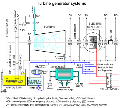 Steam turbine Wikipedia the free encyclopedia