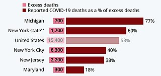 Statistics of the COVID-19 pandemic in the United States Various statistics relating to COVID-19 cases and deaths in the US
