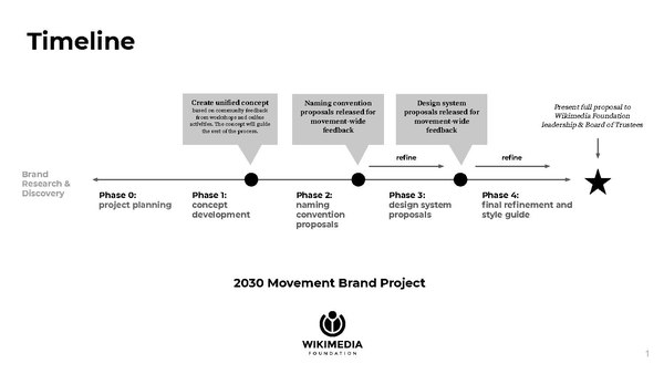Updated timeline - Movement Brand Project.pdf