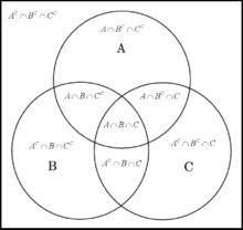Lambang diagram venn search for wiring diagrams dina nurul zakiyah softskill rh dinanurulzakiyah blogspot com logo venn diagram arti lambang diagram venn ccuart Image collections