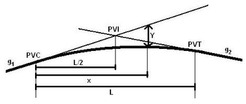 Fundamentals of Transportation/Vertical Curves - Wikibooks