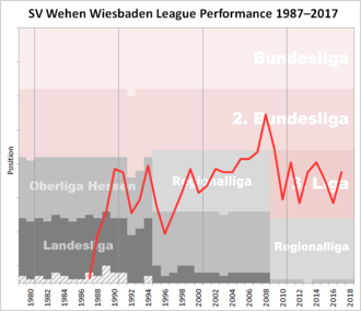SV Wehen Wiesbaden - Historical chart of Wehen Wiesbaden league performance after WWII