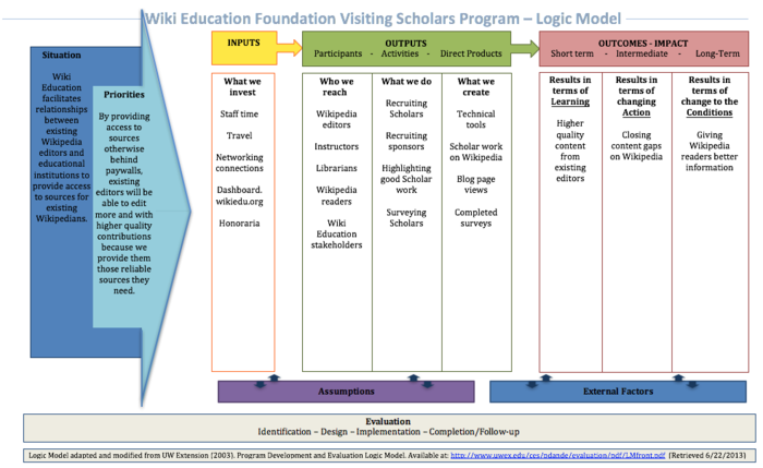 Wiki Education Visiting Scholars Logic Model.png