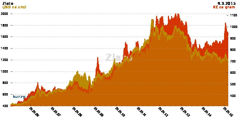 Zlato cena komodity