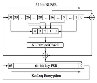KeeLoq - KeeLoq Encryption