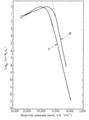 Крива Стайлса 1948.png