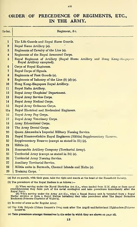 1945 Order of Precedence of the British Army